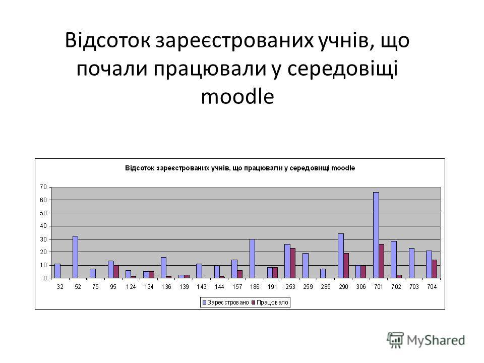 Відсоток зареєстрованих учнів, що почали працювали у середовіщі moodle