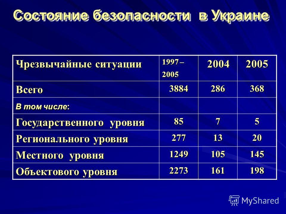 Чрезвычайные ситуации 1997 – 2005 2004 20042005 Всего 3884286368 В том числе: Государственного уровня 8575 Регионального уровня 2771320 Местного уровня 1249105145 Объектового уровня 2273161198 Состояние безопасности в Украине