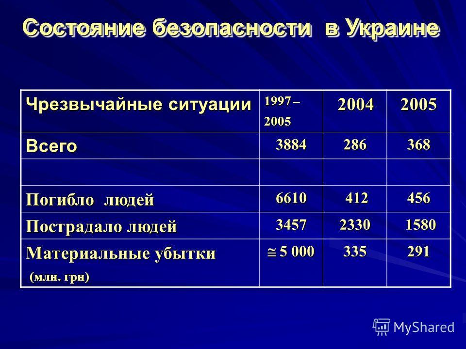 Чрезвычайные ситуации 1997 – 2005 2004 20042005 Всего 3884286368 Погибло людей 6610 412 412456 Пострадало людей 34572330 1580 1580 Материальные убытки (млн. грн) 5 000 5 000335291 Состояние безопасности в Украине