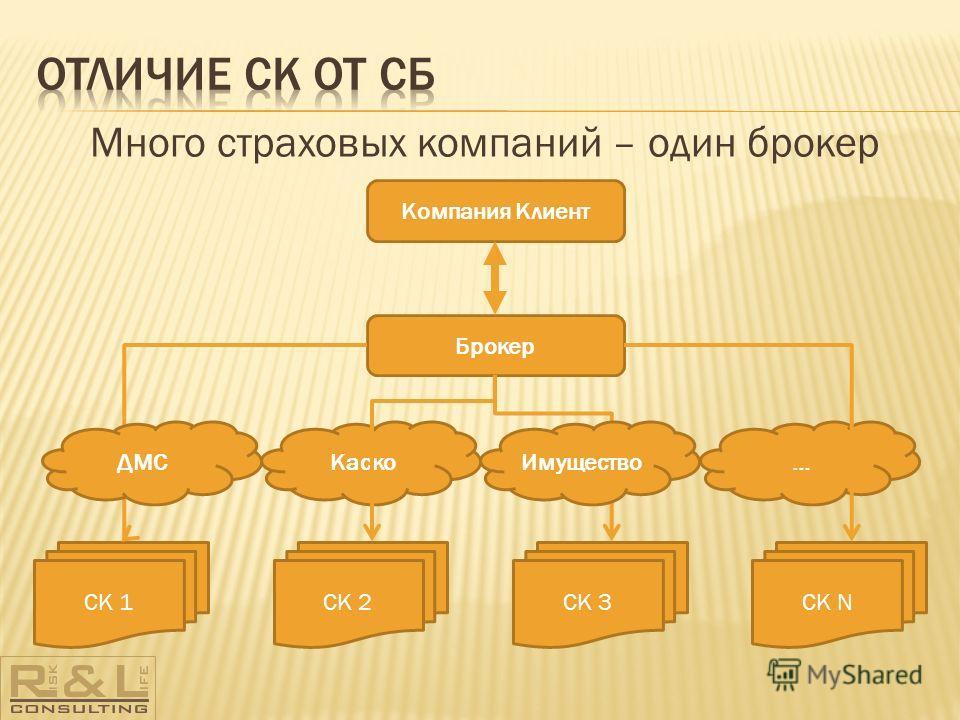 Много страховых компаний – один брокер Брокер Каско… СК 1СК 2СК 3СК N Компания Клиент ИмуществоДМС