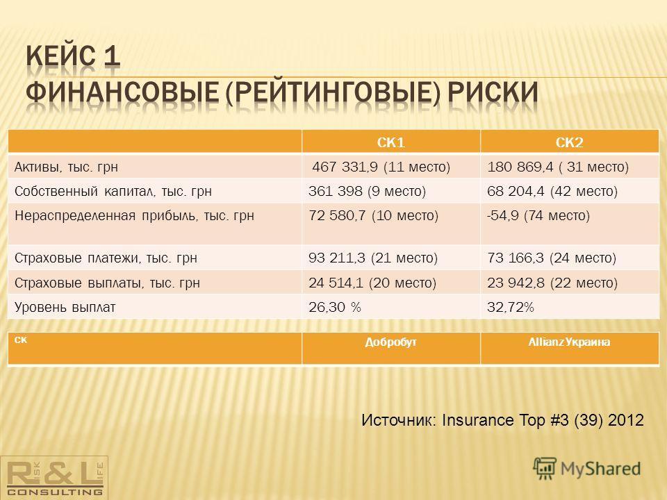 СК1СК2 Активы, тыс. грн 467 331,9 (11 место)180 869,4 ( 31 место) Собственный капитал, тыс. грн361 398 (9 место)68 204,4 (42 место) Нераспределенная прибыль, тыс. грн72 580,7 (10 место)-54,9 (74 место) Страховые платежи, тыс. грн93 211,3 (21 место)73