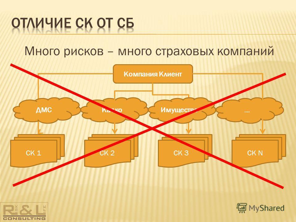 Много рисков – много страховых компаний Компания Клиент Каско… СК 1СК 2СК 3СК N ИмуществоДМС