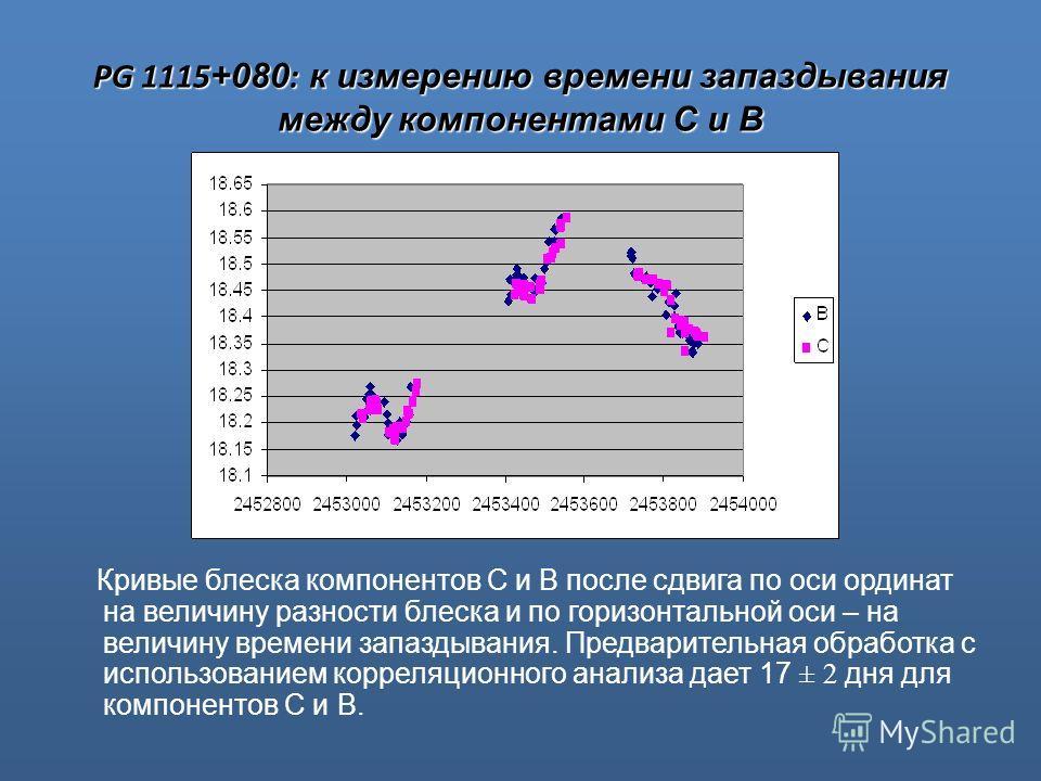 PG 1115 +080 : к измерению времени запаздывания между компонентами С и В Кривые блеска компонентов С и В после сдвига по оси ординат на величину разности блеска и по горизонтальной оси – на величину времени запаздывания. Предварительная обработка с и