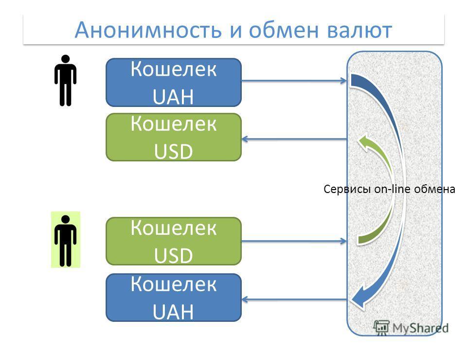Анонимность и обмен валют Кошелек UAH Кошелек USD Кошелек UAH Сервисы on-line обмена