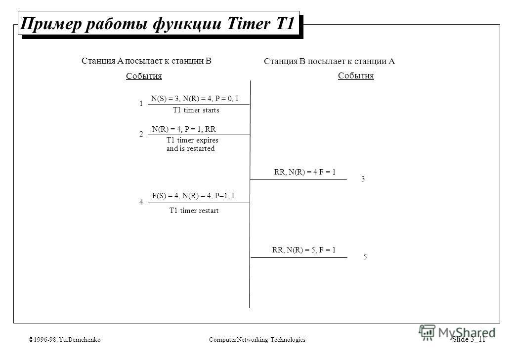 ©1996-98. Yu.DemchenkoComputer Networking Technologies Slide 3_11 Пример работы функции Timer T1 N(S) = 3, N(R) = 4, P = 0, I T1 timer starts N(R) = 4, P = 1, RR T1 timer expires and is restarted RR, N(R) = 4 F = 1 F(S) = 4, N(R) = 4, P=1, I T1 timer