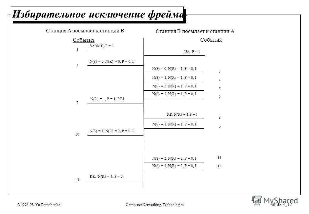 ©1996-98. Yu.DemchenkoComputer Networking Technologies Slide 3_12 Избирательное исключение фрейма SABME, P = 1 UA, F = 1 N(S) = 0, N(R) = 0, P = 0, I N(S) = 0, N(R) = 1, P = 0, I N(S) = 1, N(R) = 1, P = 0, I N(S) = 2, N(R) = 1, P = 0, I N(S) = 3, N(R