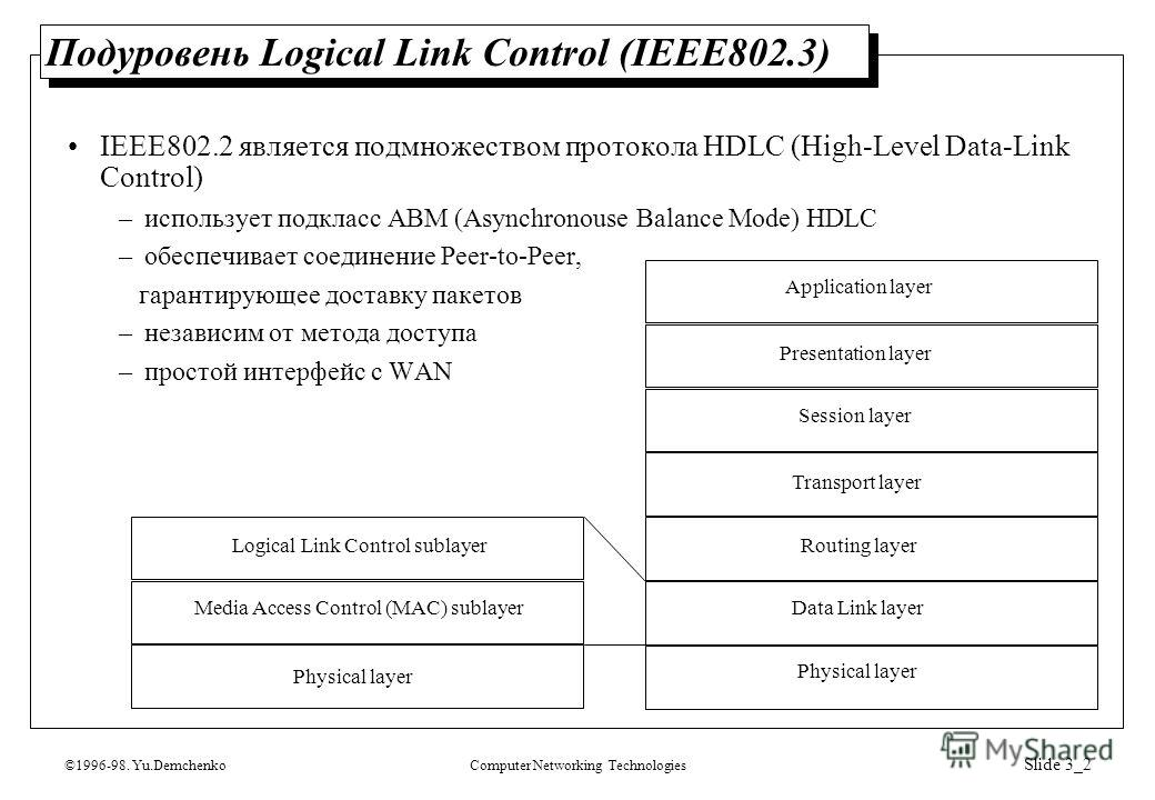 ©1996-98. Yu.DemchenkoComputer Networking Technologies Slide 3_2 Подуровень Logical Link Control (IEEE802.3) Physical layer Media Access Control (MAC) sublayer Logical Link Control sublayer Physical layer Data Link layer Routing layer Transport layer
