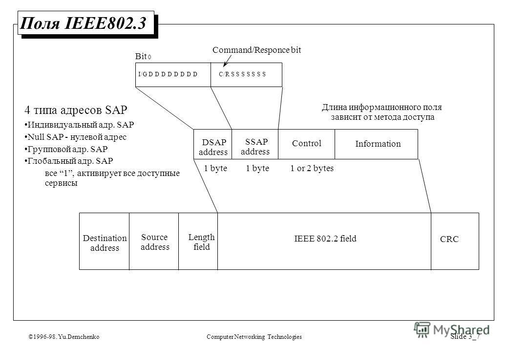 ©1996-98. Yu.DemchenkoComputer Networking Technologies Slide 3_7 Поля IEEE802.3 Destination address Source address Length field IEEE 802.2 field CRC DSAP address SSAP address Control Information 1 byte 1 or 2 bytes Длина информационного поля зависит