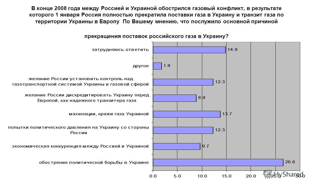 В конце 2008 года между Россией и Украиной обострился газовый конфликт, в результате которого 1 января Россия полностью прекратила поставки газа в Украину и транзит газа по территории Украины в Европу По Вашему мнению, что послужило основной причиной