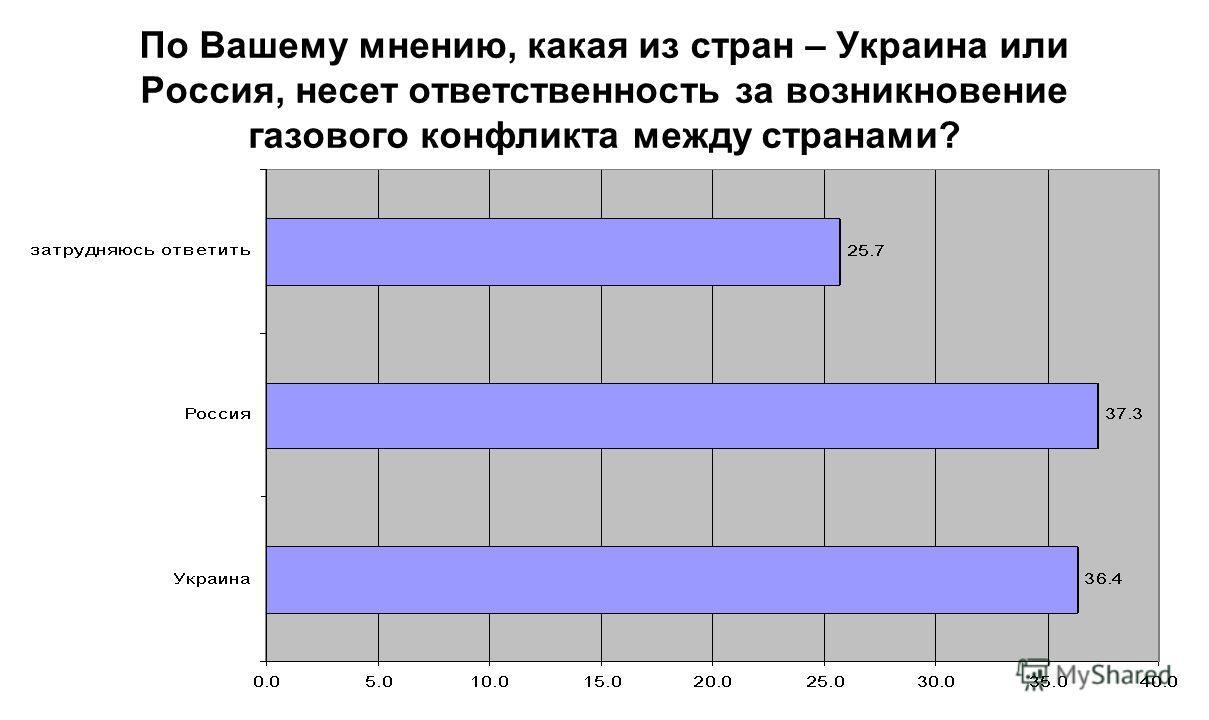 По Вашему мнению, какая из стран – Украина или Россия, несет ответственность за возникновение газового конфликта между странами?