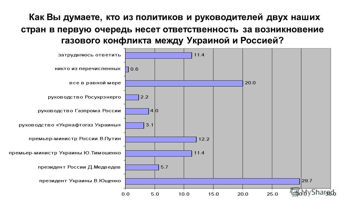 Как Вы думаете, кто из политиков и руководителей двух наших стран в первую очередь несет ответственность за возникновение газового конфликта между Украиной и Россией?