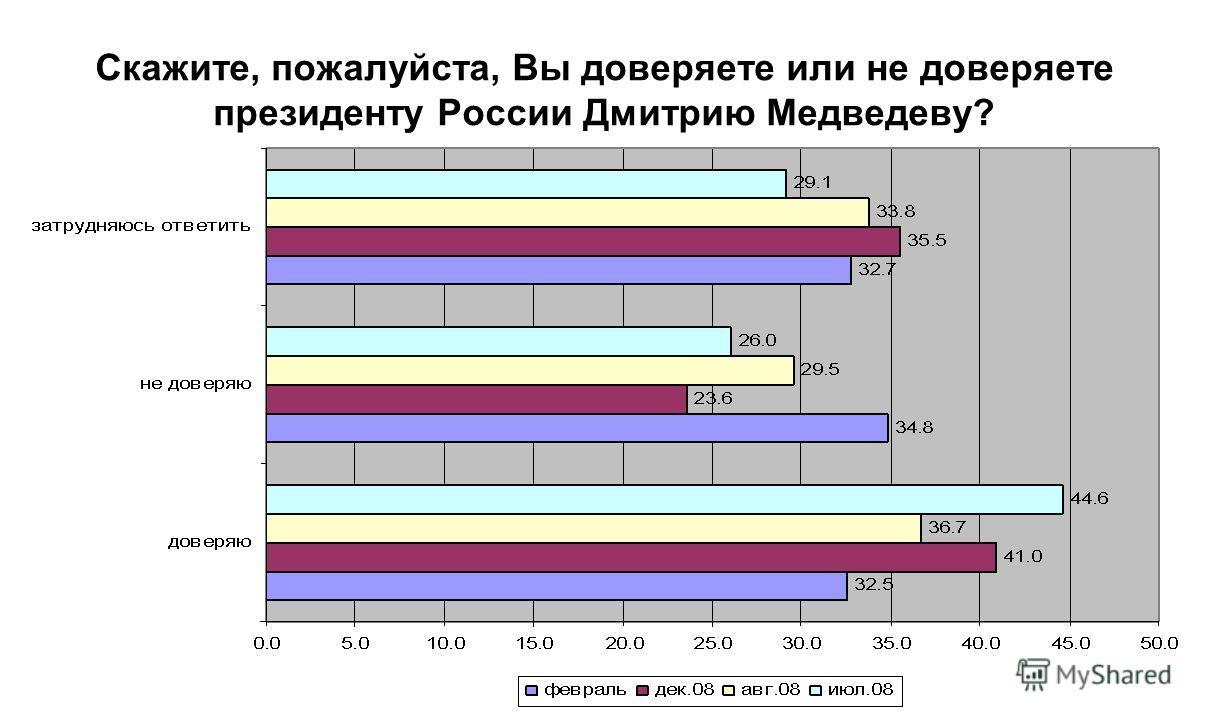 Скажите, пожалуйста, Вы доверяете или не доверяете президенту России Дмитрию Медведеву?