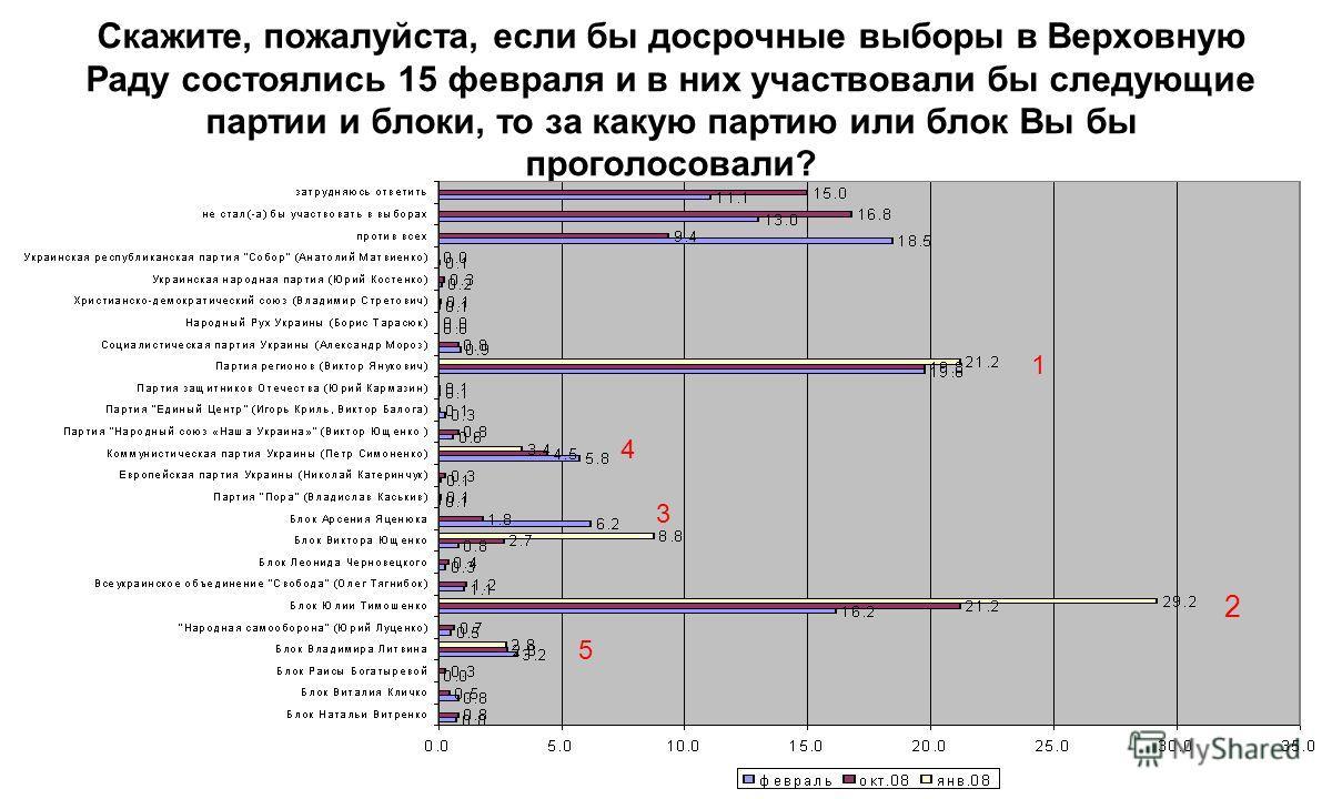 Скажите, пожалуйста, если бы досрочные выборы в Верховную Раду состоялись 15 февраля и в них участвовали бы следующие партии и блоки, то за какую партию или блок Вы бы проголосовали? 1 2 3 4 5 1 2 3 4 5 31 42 1 2 3-4 1 2 3 4 5 1 2 3 4 5 1 2 3 4 5