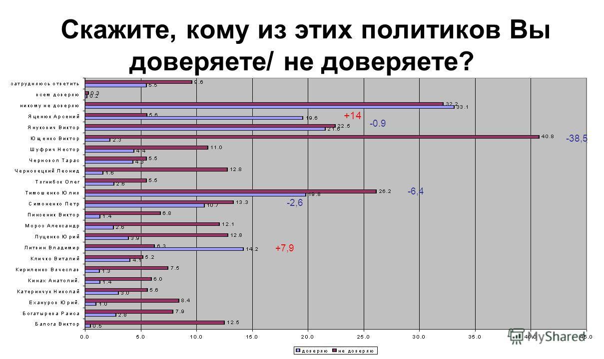 Скажите, кому из этих политиков Вы доверяете/ не доверяете? 1 2 3 4 5 1 2 3 4 5 +6,6 +6,1 +2,8 -1,6 -1,9 -27,8 +7,5 +0,2 +1,6 +8,8 -31,9 -2,1 +9,3 +5,2 +0,2 -4,3 -27,7 -2.9 -0,1 +11,6 +10,6 +1,8 +0,8 -1,6 -2,4 -28,1 +14 +7,9 -0.9 -6,4 -38,5 -2,6