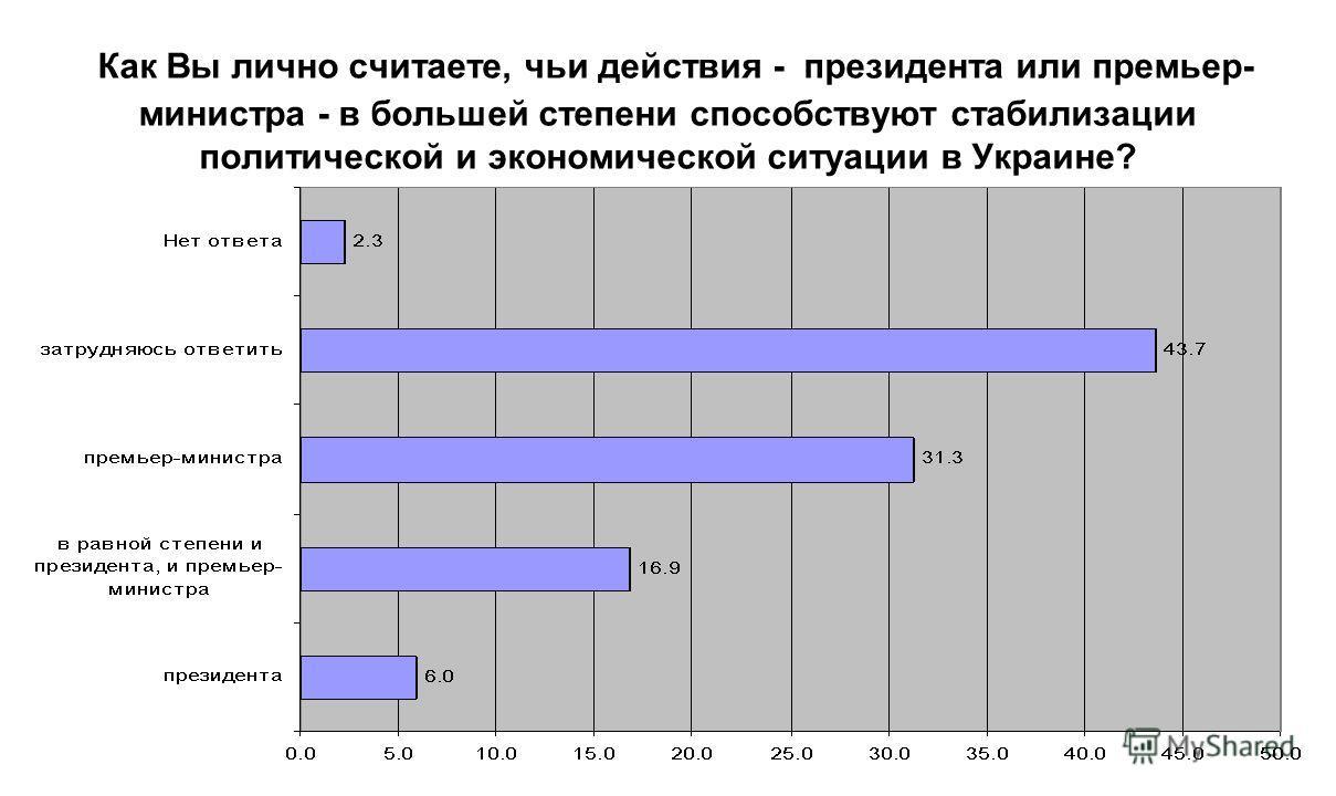 Как Вы лично считаете, чьи действия - президента или премьер- министра - в большей степени способствуют стабилизации политической и экономической ситуации в Украине?