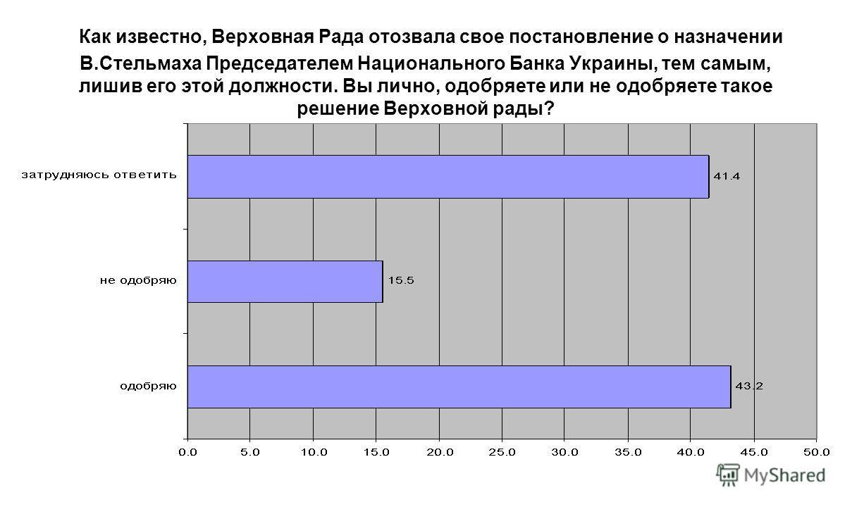 Как известно, Верховная Рада отозвала свое постановление о назначении В.Стельмаха Председателем Национального Банка Украины, тем самым, лишив его этой должности. Вы лично, одобряете или не одобряете такое решение Верховной рады?