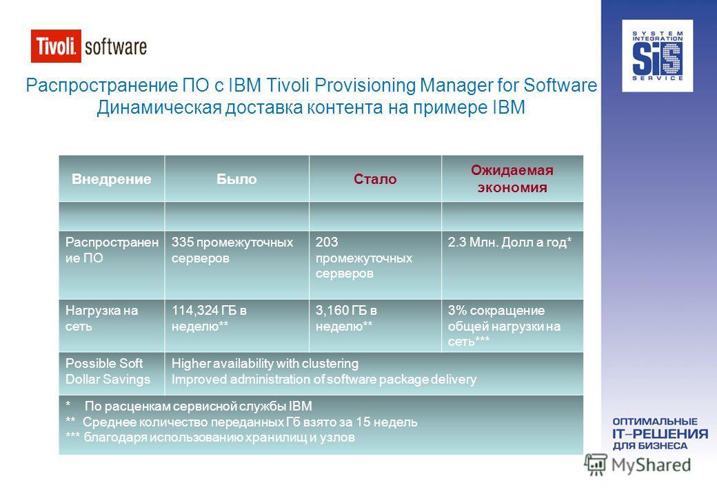 Распространение ПО с IBM Tivoli Provisioning Manager for Software Динамическая доставка контента на примере IBM ВнедрениеБылоСтало Ожидаемая экономия Распространен ие ПО 335 промежуточных серверов 203 промежуточных серверов 2.3 Млн. Долл а год* Нагру