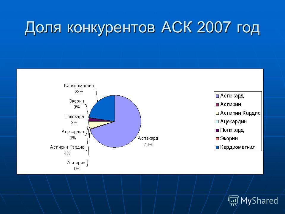 Доля конкурентов АСК 2007 год