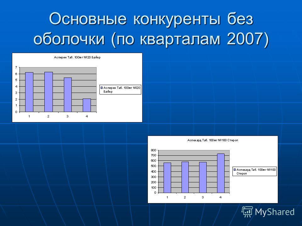 Основные конкуренты без оболочки (по кварталам 2007)