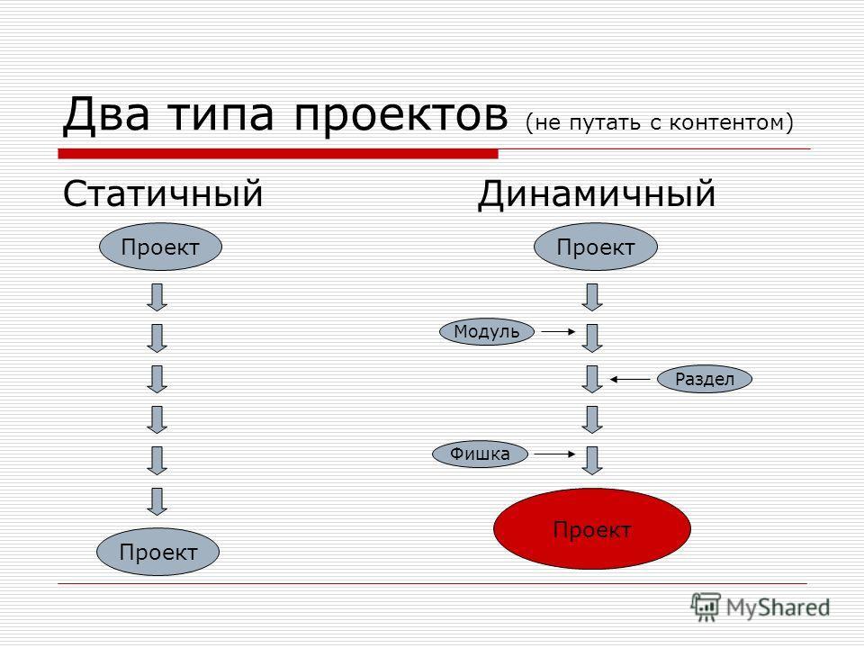 Два типа проектов (не путать с контентом) Статичный Динамичный Проект Модуль Раздел Фишка Проект
