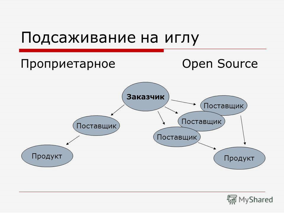 Подсаживание на иглу Проприетарное Open Source Заказчик Поставщик Продукт Поставщик Продукт