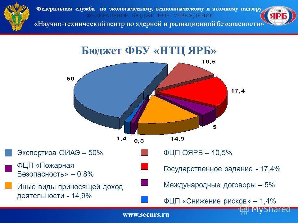 Бюджет ФБУ «НТЦ ЯРБ» 54 % 27 % 19 % Федеральная служба по экологическому, технологическому и атомному надзору ФЕДЕРАЛЬНОЕ БЮДЖЕТНОЕ УЧРЕЖДЕНИЕ «Научно-технический центр по ядерной и радиационной безопасности» www.secnrs.ru 4 Экспертиза ОИАЭ – 50% ФЦП