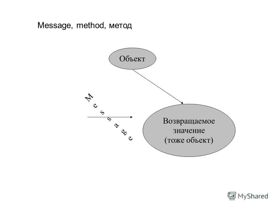 Message, method, метод Объект MessageMessage Возвращаемое значение (тоже объект)