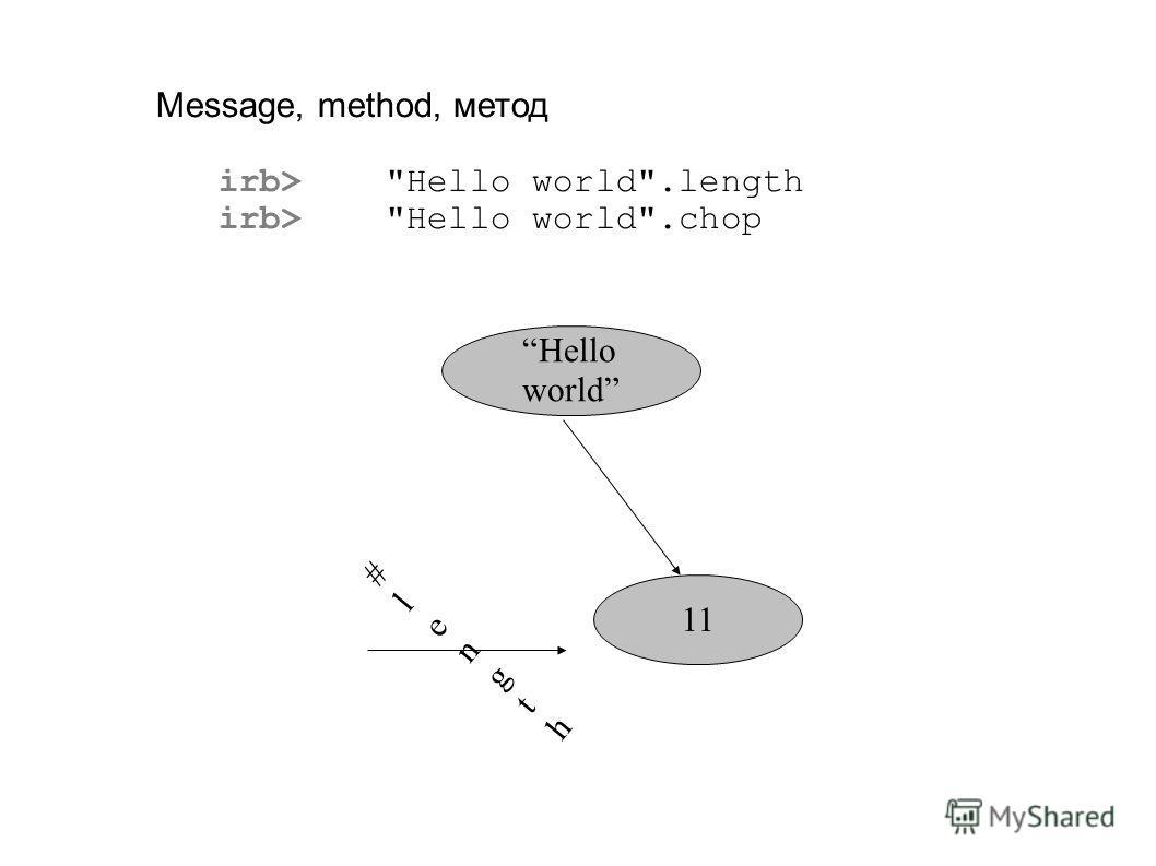 Message, method, метод irb> Hello world.length irb> Hello world.chop Hello world #length#length 11
