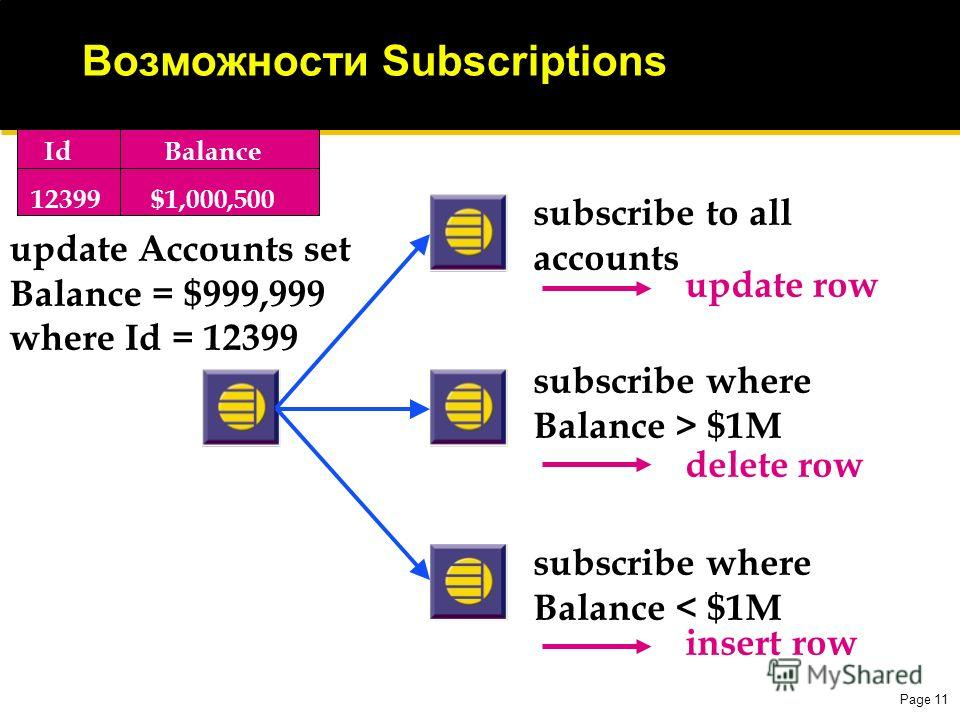 Page 11 Возможности Subscriptions Id Balance 12399 $1,000,500 subscribe to all accounts subscribe where Balance < $1M subscribe where Balance > $1M update Accounts set Balance = $999,999 where Id = 12399 update row insert row delete row