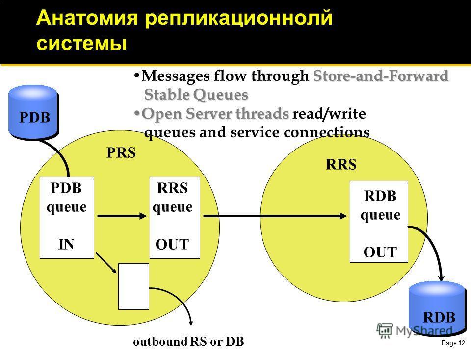 Page 12 Анатомия репликационнолй системы PDB RDB RRS PRS PDB queue IN RRS queue OUT RDB queue OUT outbound RS or DB Store-and-Forward Messages flow through Store-and-Forward Stable Queues Stable Queues Open Server threads Open Server threads read/wri