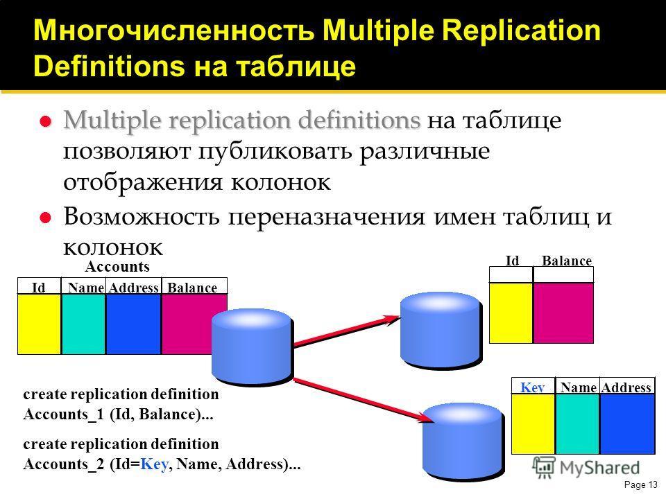 Page 13 Многочисленность Multiple Replication Definitions на таблице Multiple replication definitions Multiple replication definitions на таблице позволяют публиковать различные отображения колонок Возможность переназначения имен таблиц и колонок Key