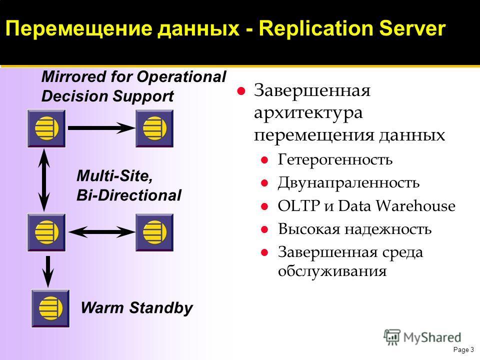 Page 3 Перемещение данных - Replication Server Завершенная архитектура перемещения данных Гетерогенность Двунапраленность OLTP и Data Warehouse Высокая надежность Завершенная среда обслуживания Mirrored for Operational Decision Support Warm Standby M