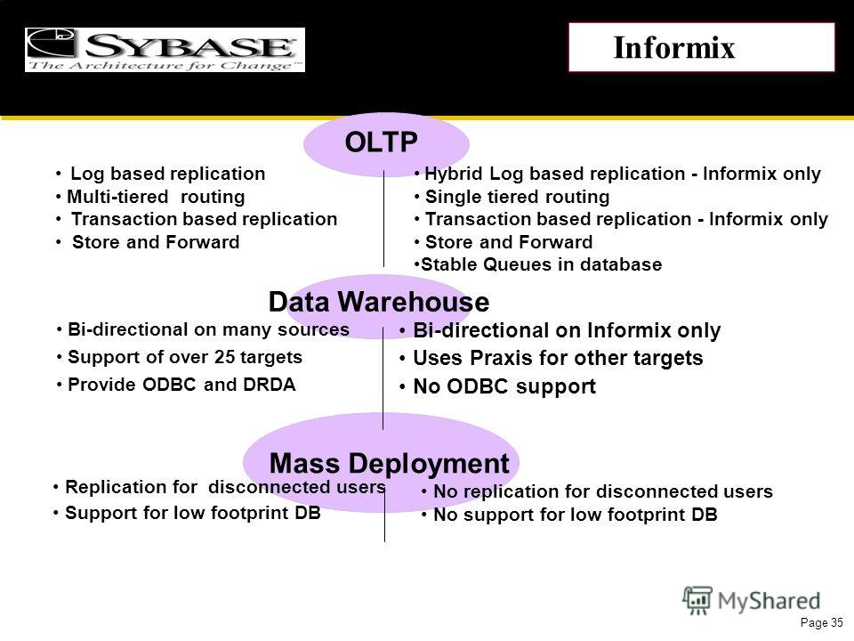 Page 35 OLTP Data Warehouse Mass Deployment Bi-directional on Informix only Uses Praxis for other targets No ODBC support No replication for disconnected users No support for low footprint DB Hybrid Log based replication - Informix only Single tiered