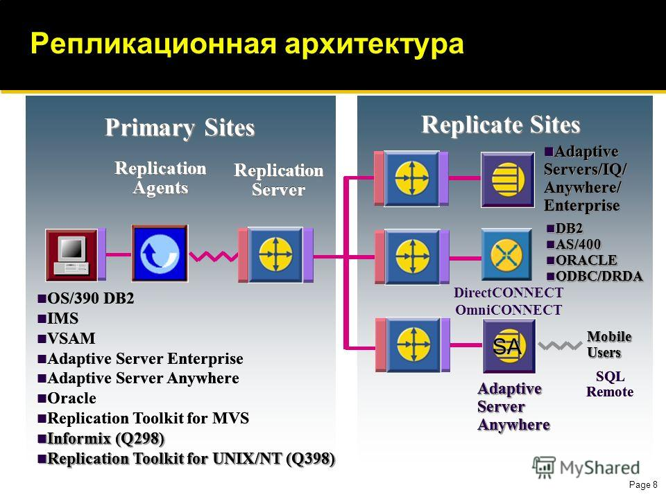 Page 8 Репликационная архитектура Adaptive Servers/IQ/ Anywhere/ Enterprise Adaptive Servers/IQ/ Anywhere/ Enterprise ReplicationAgentsReplicationAgents Replication Server DirectCONNECT OmniCONNECT DB2 DB2 AS/400 AS/400 ORACLE ORACLE ODBC/DRDA ODBC/D