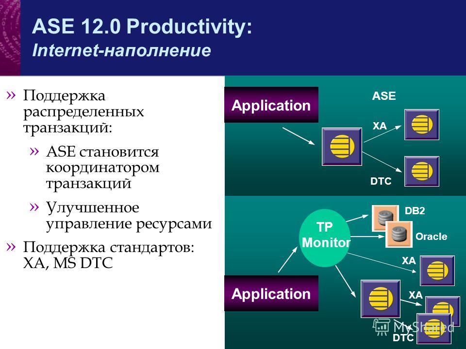 ASE 12.0 Productivity: Internet-наполнение » Поддержка распределенных транзакций: » ASE становится координатором транзакций » Улучшенное управление ресурсами » Поддержка стандартов: XA, MS DTC ASE XA DB2 Oracle TP Monitor Application XA DTC XA DTC