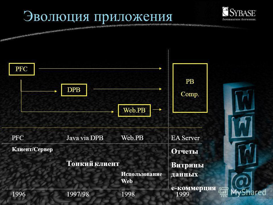 Эволюция приложения PFC Клиент/Сервер Java via DPB Тонкий клиент Web.PB Использование Web EA Server Отчеты Витрины данных e-коммерция PFC DPB Web.PB PB Comp. 19961997/9819981999