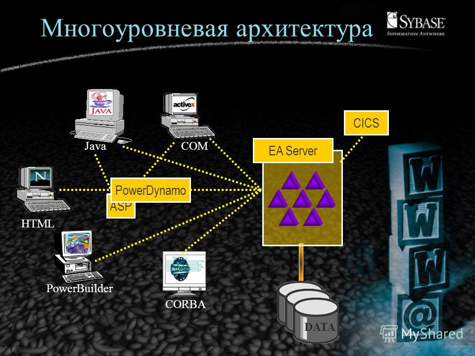 Многоуровневая архитектура COM PowerBuilder CORBA Java DATA EA Server ASP HTML PowerDynamo CICS