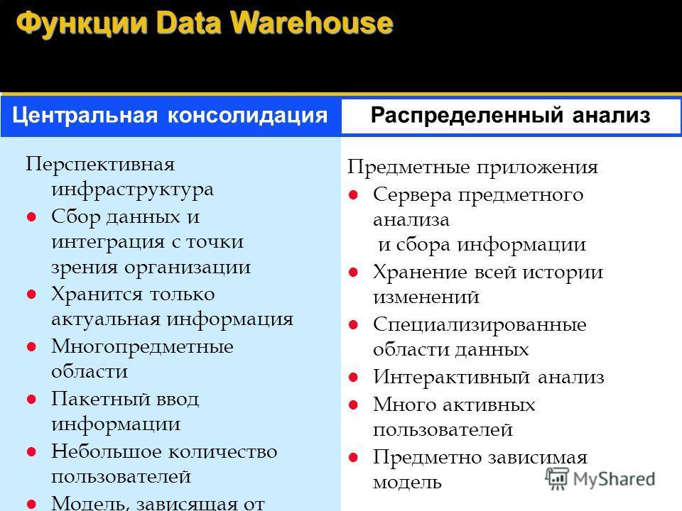 Data Warehousing - Куда мы стремимся? 1998 и в дальнейшем Интегрированное хранение данных Хранилища данных подразделений с центральной консолидацией / распределенная инфраструктура Нужная информация для большого числа пользователей Упрощенная инфраст