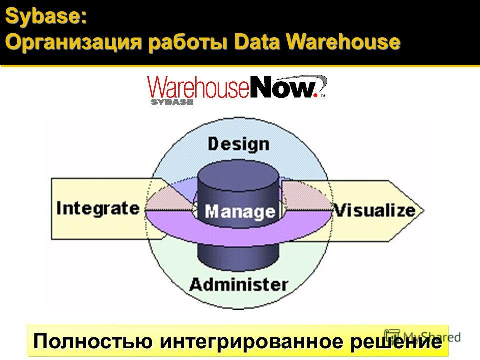 Технология Data Warehouse: Обзорная схема СУБД (Sybase ASE, Oracle, Informix,Mainframe) Data Access, Transformation, and Change Data Capture Financial Accounting Customer Service Manufacturing Sales Order/Entry Mfg Quality Data Mart Cust. Svc. Data M