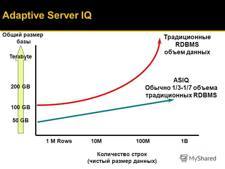 IQ Data Store IQ заслуживает внимания ЛЮБОГО, способного оценить возможности СУБД. Рич Финкельштейн (Rich Finkelstein), Performance Computing Inc. Adaptive Server IQ: Оптимизация Аналитических СПР Поразительная скорость Молниеносные запросы Быстрая з