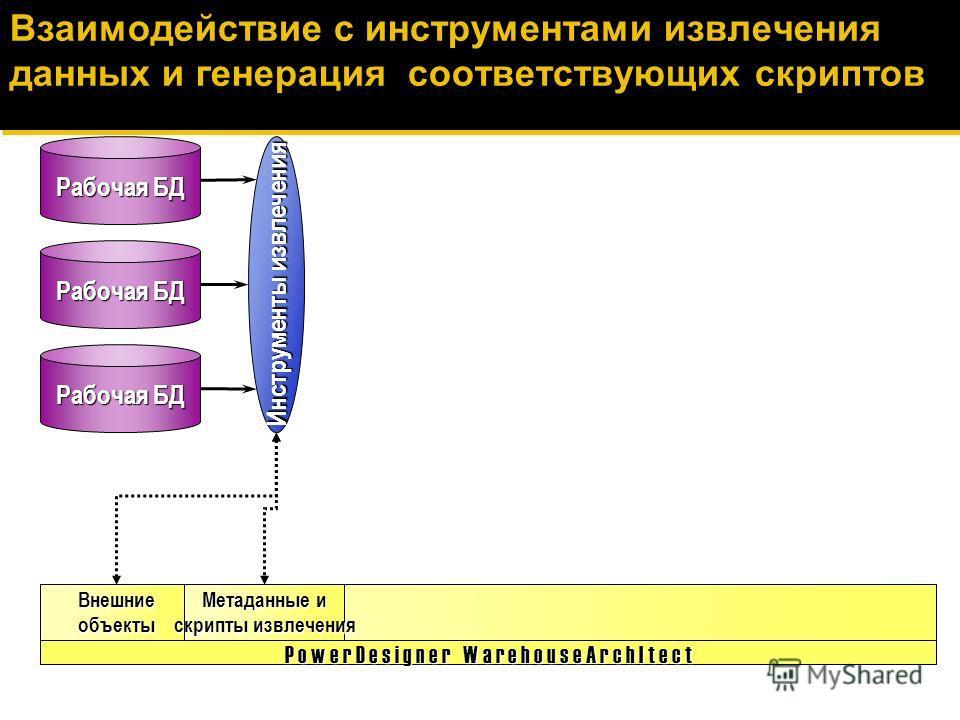 Загрузка внешних источников Рабочая БД P o w e r D e s i g n e r W a r e h o u s e A r c h I t e c t Внешние объекты RDBMS Mainframe Плоские файлы