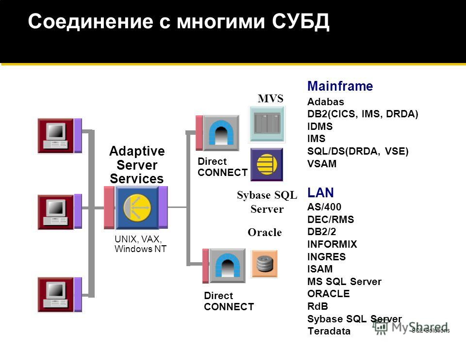 SQL-Solutions Соединение с многими СУБД MVS Adaptive Server Services UNIX, VAX, Windows NT Direct CONNECT Direct CONNECT Oracle Sybase SQL Server Mainframe Adabas DB2(CICS, IMS, DRDA) IDMS IMS SQL/DS(DRDA, VSE) VSAM LAN AS/400 DEC/RMS DB2/2 INFORMIX