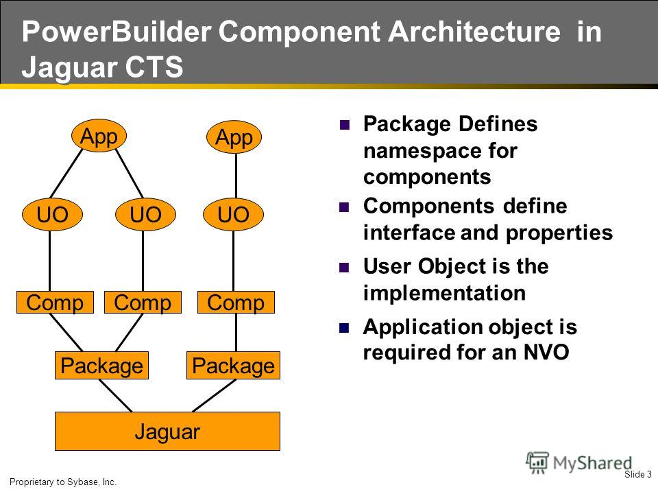 Slide 3 Proprietary to Sybase, Inc. PowerBuilder Component Architecture in Jaguar CTS Application object is required for an NVO Jaguar Package Defines namespace for components Package App UO User Object is the implementation Comp Components define in
