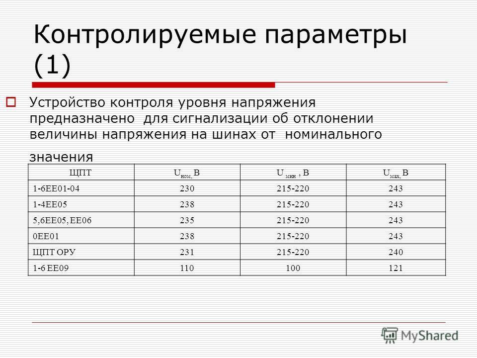 Контролируемые параметры (1) Устройство контроля уровня напряжения предназначено для сигнализации об отклонении величины напряжения на шинах от номинального значения ЩПТU ном, ВU мин, ВU мах, В 1-6ЕЕ01-04230215-220243 1-4ЕЕ05238215-220243 5,6ЕЕ05, EE