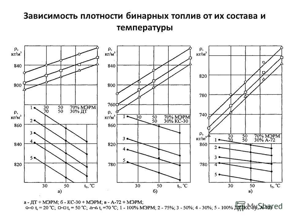 Зависимость плотности бинарных топлив от их состава и температуры