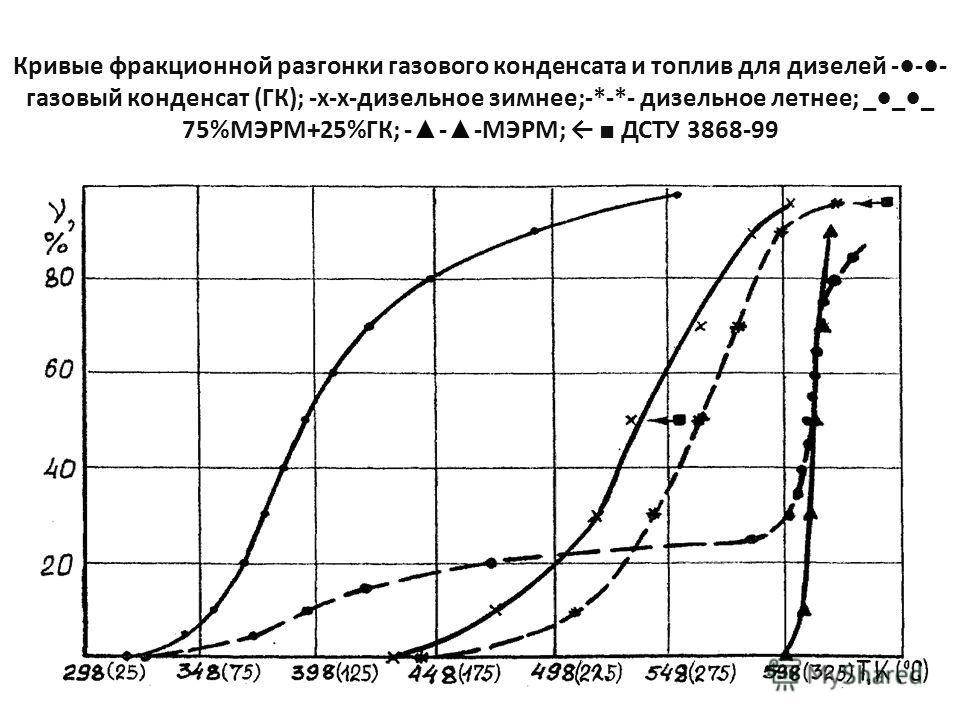 - Кривые фракционной разгонки газового конденсата и топлив для дизелей --- газовый конденсат (ГК); -х-х-дизельное зимнее;-*-*- дизельное летнее; ___ 75%МЭРМ+25%ГК; - - -МЭРМ; ДСТУ 3868-99