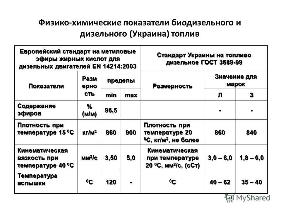 Физико-химические показатели биодизельного и дизельного (Украина) топлив Европейский стандарт на метиловые эфиры жирных кислот для дизельных двигателей EN 14214:2003 Стандарт Украины на топливо дизельное ГОСТ 3689-99 Показатели Разм ерно сть пределы