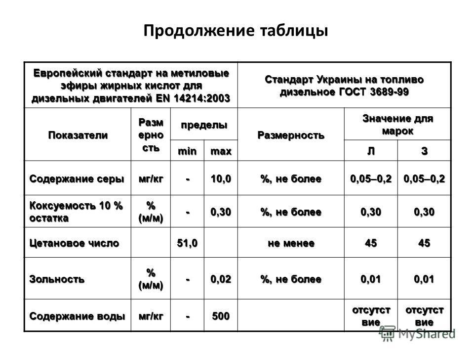 Продолжение таблицы Европейский стандарт на метиловые эфиры жирных кислот для дизельных двигателей EN 14214:2003 Стандарт Украины на топливо дизельное ГОСТ 3689-99 Показатели Разм ерно сть пределы Размерность Значение для марок minmaxЛЗ Содержание се