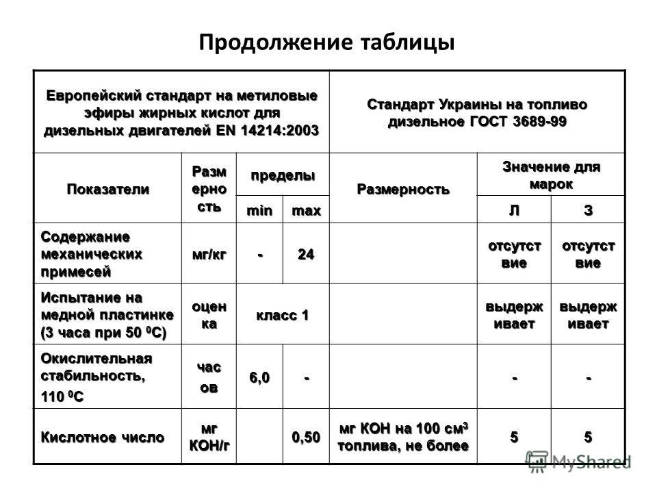 Продолжение таблицы Европейский стандарт на метиловые эфиры жирных кислот для дизельных двигателей EN 14214:2003 Стандарт Украины на топливо дизельное ГОСТ 3689-99 Показатели Разм ерно сть пределы Размерность Значение для марок minmaxЛЗ Содержание ме