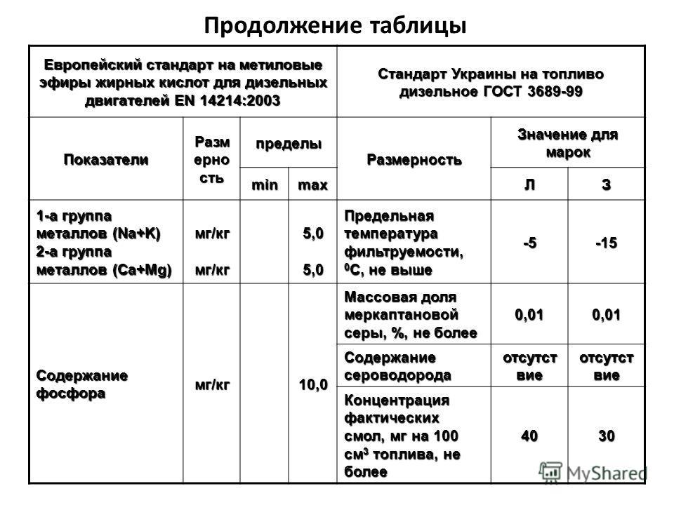 Продолжение таблицы Европейский стандарт на метиловые эфиры жирных кислот для дизельных двигателей EN 14214:2003 Стандарт Украины на топливо дизельное ГОСТ 3689-99 Показатели Разм ерно сть пределы Размерность Значение для марок minmaxЛЗ 1-а группа ме